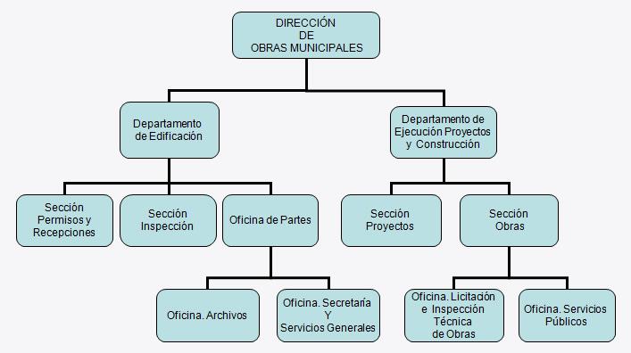 Organigrama direccci n de obras municipales recoleta for Oficina de proyectos de construccion